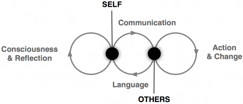 Self, Language and Communication