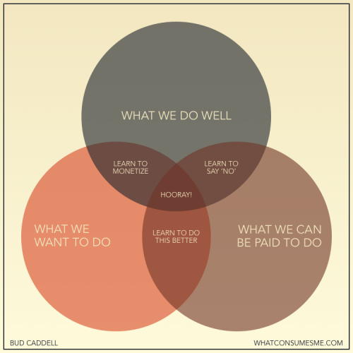 how-to-be-happy-in-business-venn