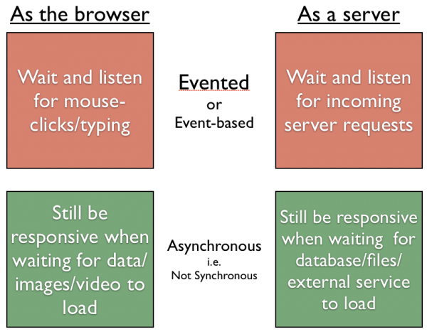 js on browser and server