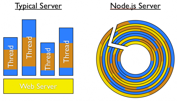 typical vs node server