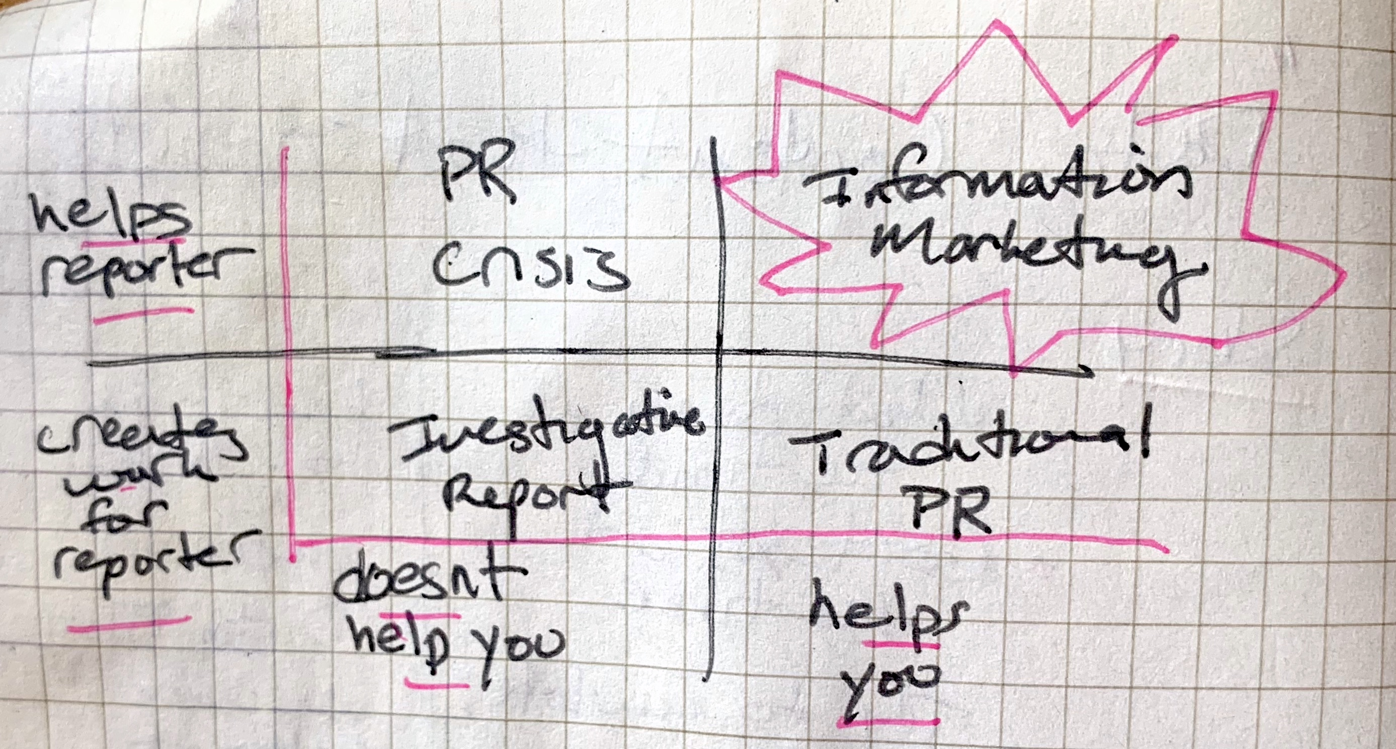 Priceonomics Information Marketing Chart